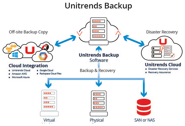 Unitrends Backup Example Architecture